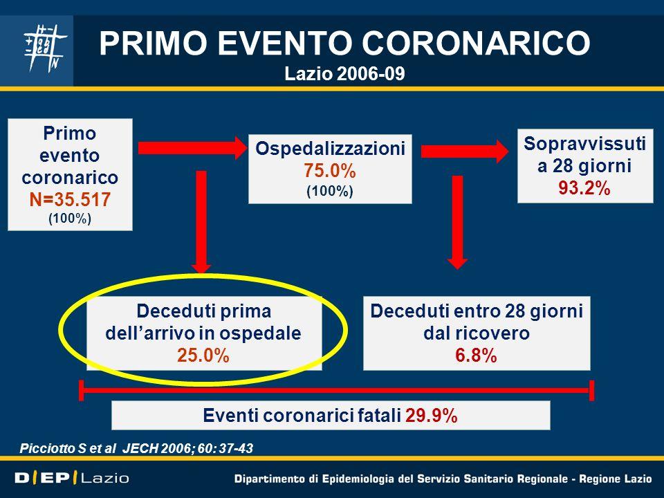 PRIMO EVENTO CORONARICO