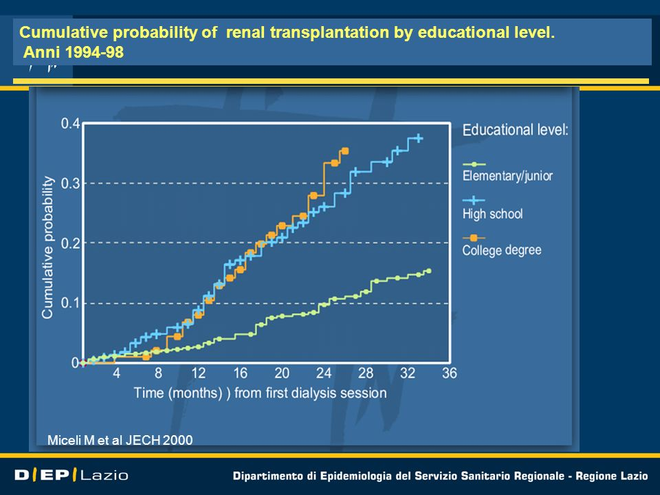 Cumulative probability of renal transplantation by educational level.