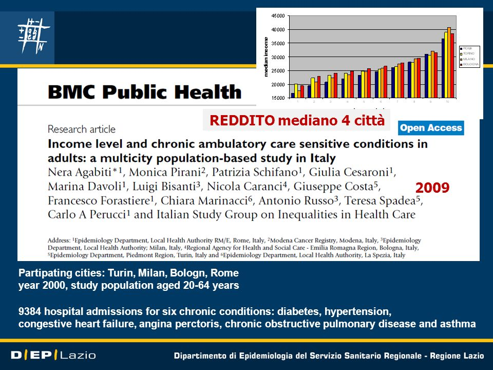 REDDITO mediano 4 città2009. Partipating cities: Turin, Milan, Bologn, Rome. year 2000, study population aged 20-64 years.