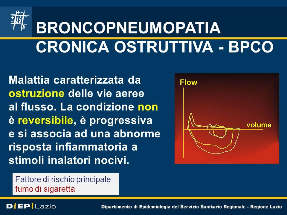 CRONICA OSTRUTTIVA - BPCO