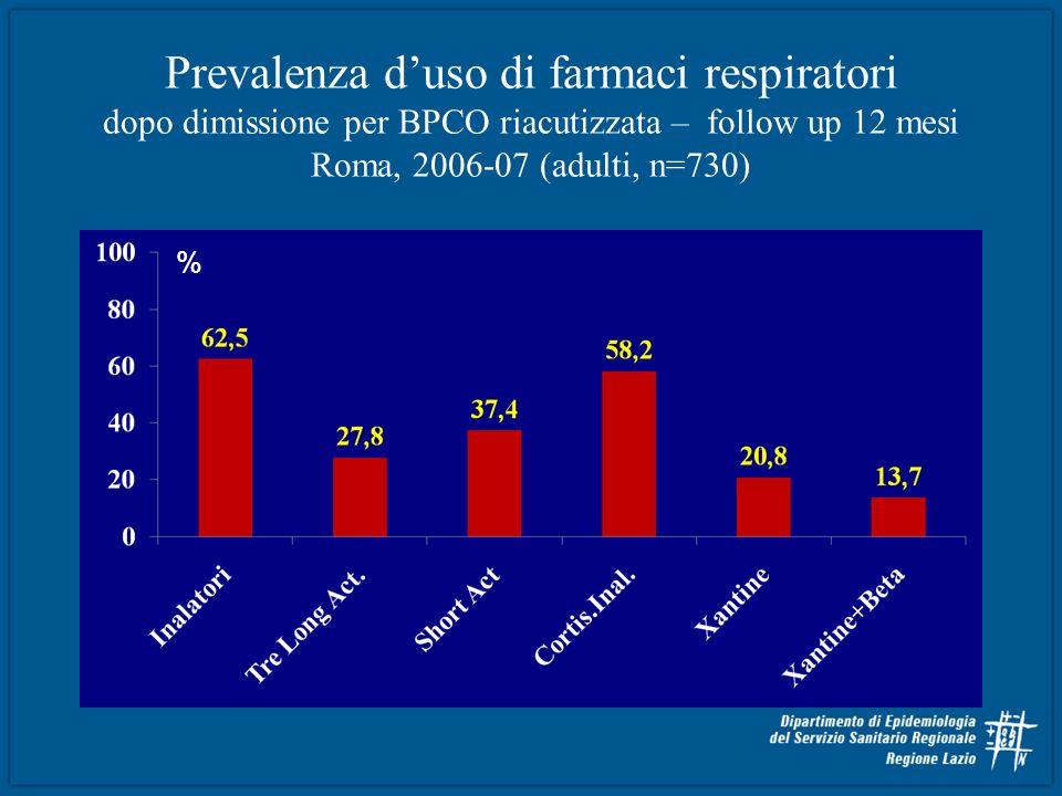 Prevalenza d'uso di farmaci respiratori dopo dimissione per BPCO riacutizzata – follow up 12 mesi Roma, 2006-07 (adulti, n=730)