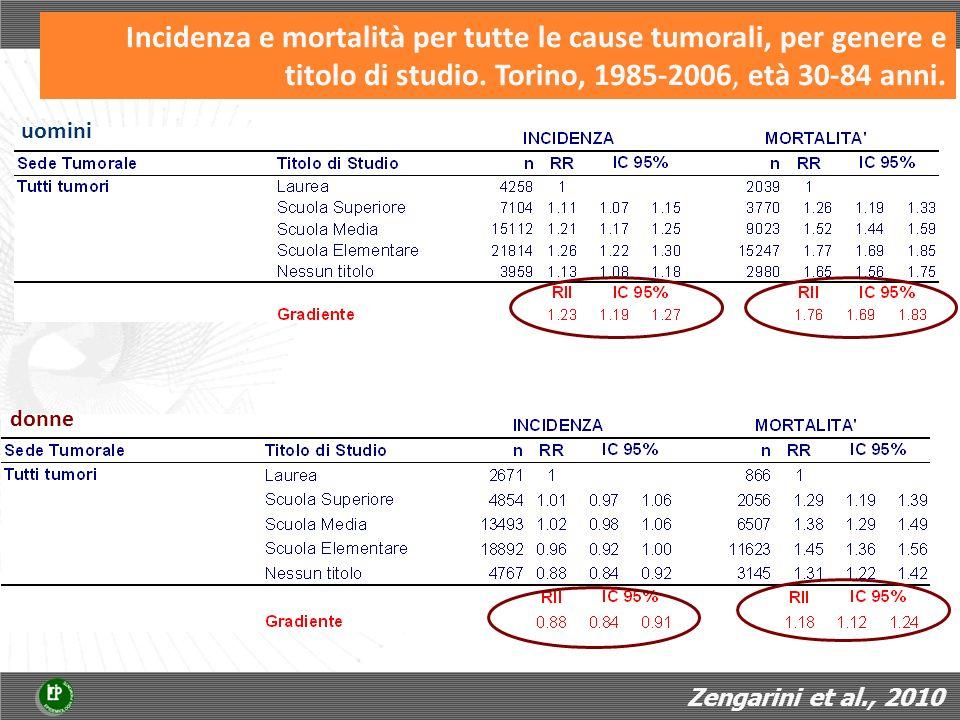 Incidenza e mortalità per tutte le cause tumorali, per genere e titolo di studio. Torino, 1985-2006, età 30-84 anni.