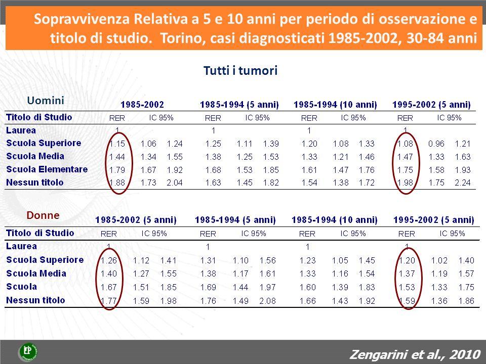 Sopravvivenza Relativa a 5 e 10 anni per periodo di osservazione e titolo di studio. Torino, casi diagnosticati 1985-2002, 30-84 anni