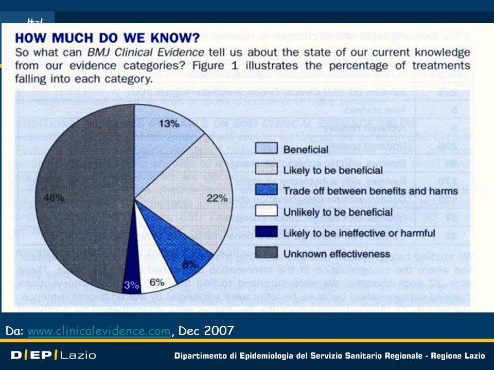 Da: www.clinicalevidence.com, Dec 2007