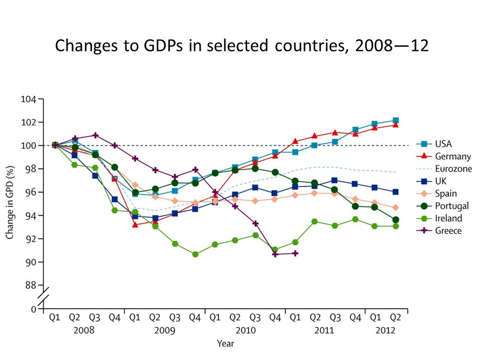 Changes to GDPs in selected countries, 2008—12