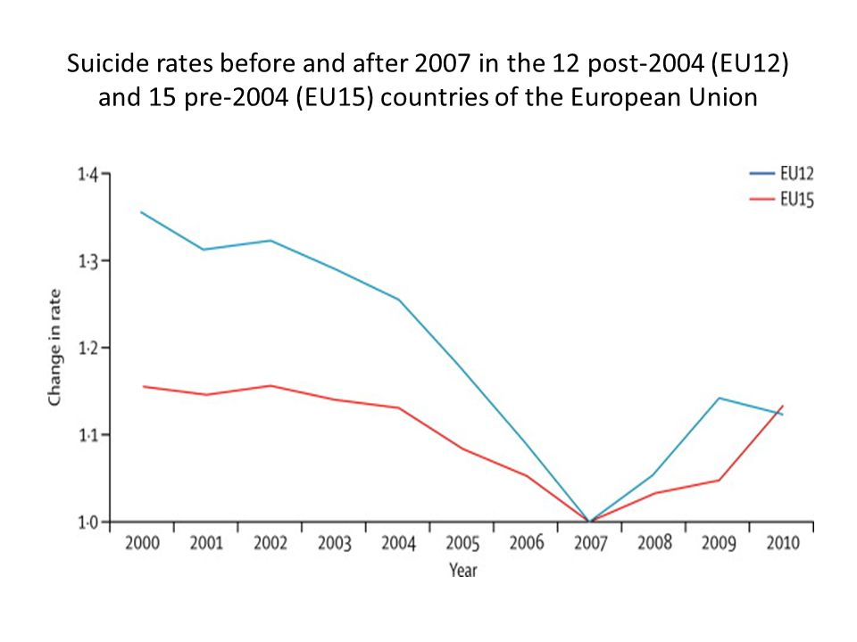 Suicide rates before and after 2007 in the 12 post-2004 (EU12) and 15 pre-2004 (EU15) countries of the European Union