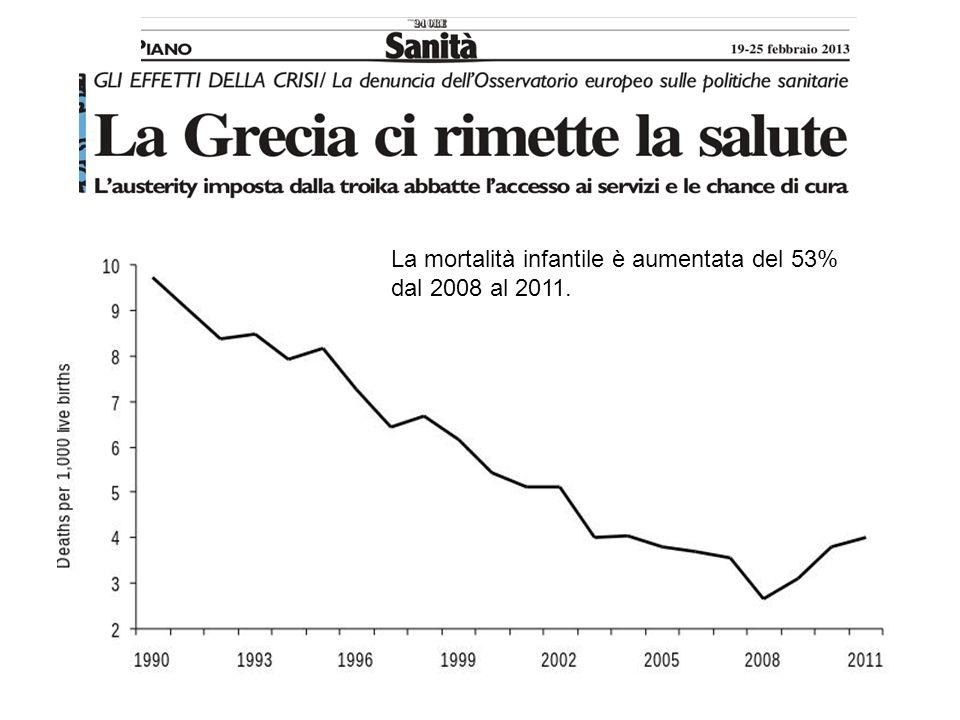 La mortalità infantile è aumentata del 53% dal 2008 al 2011.