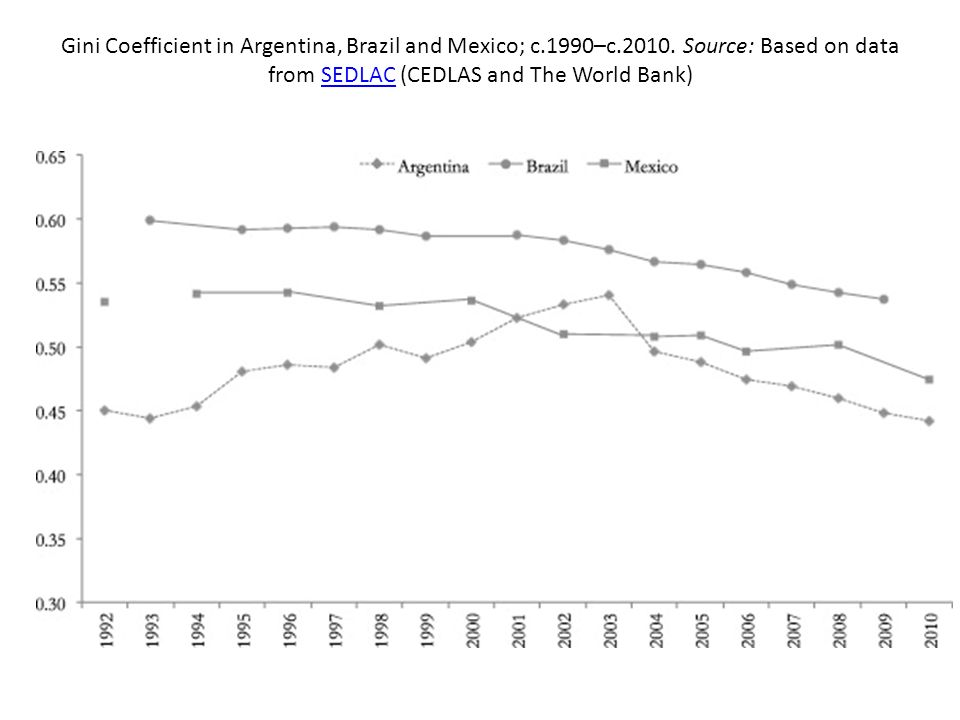 Gini Coefficient in Argentina, Brazil and Mexico; c. 1990–c. 2010