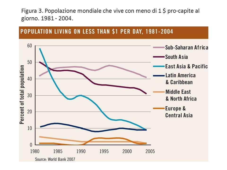Figura 3. Popolazione mondiale che vive con meno di 1 $ pro-capite al giorno. 1981 - 2004.