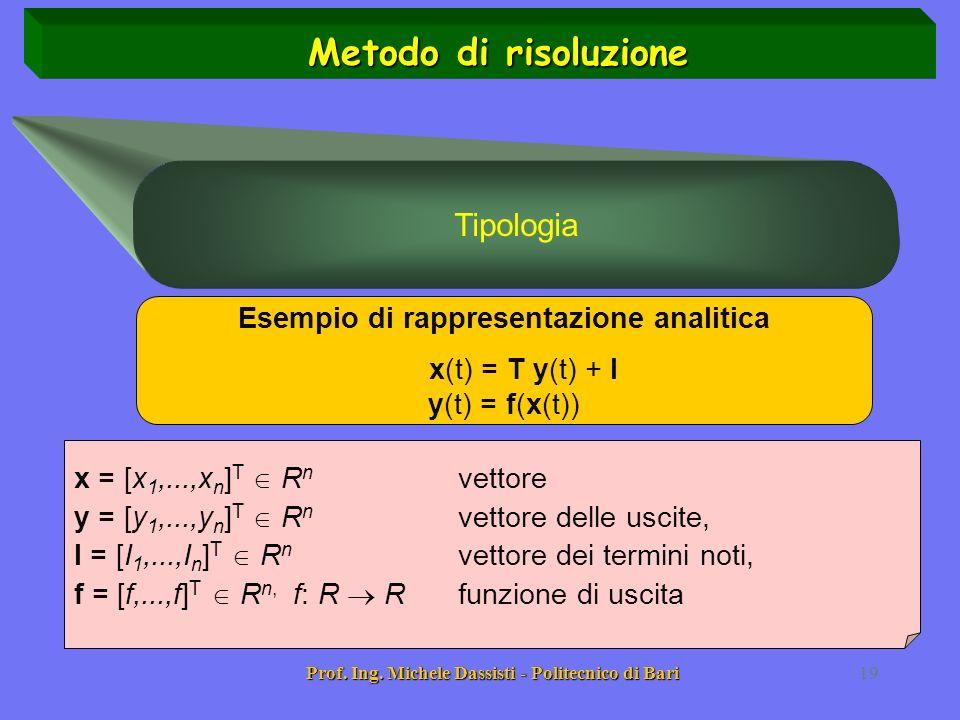 Metodo di risoluzione Tipologia Esempio di rappresentazione analitica