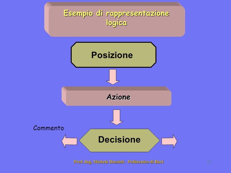 Posizione Decisione Esempio di rappresentazione logica Azione Commento