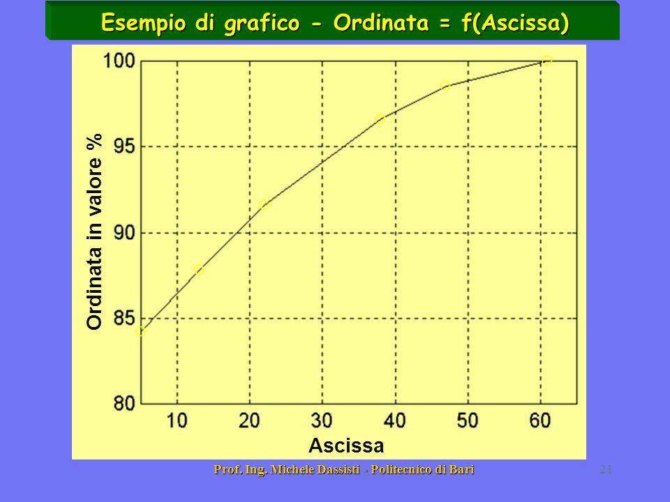 Esempio di grafico - Ordinata = f(Ascissa)