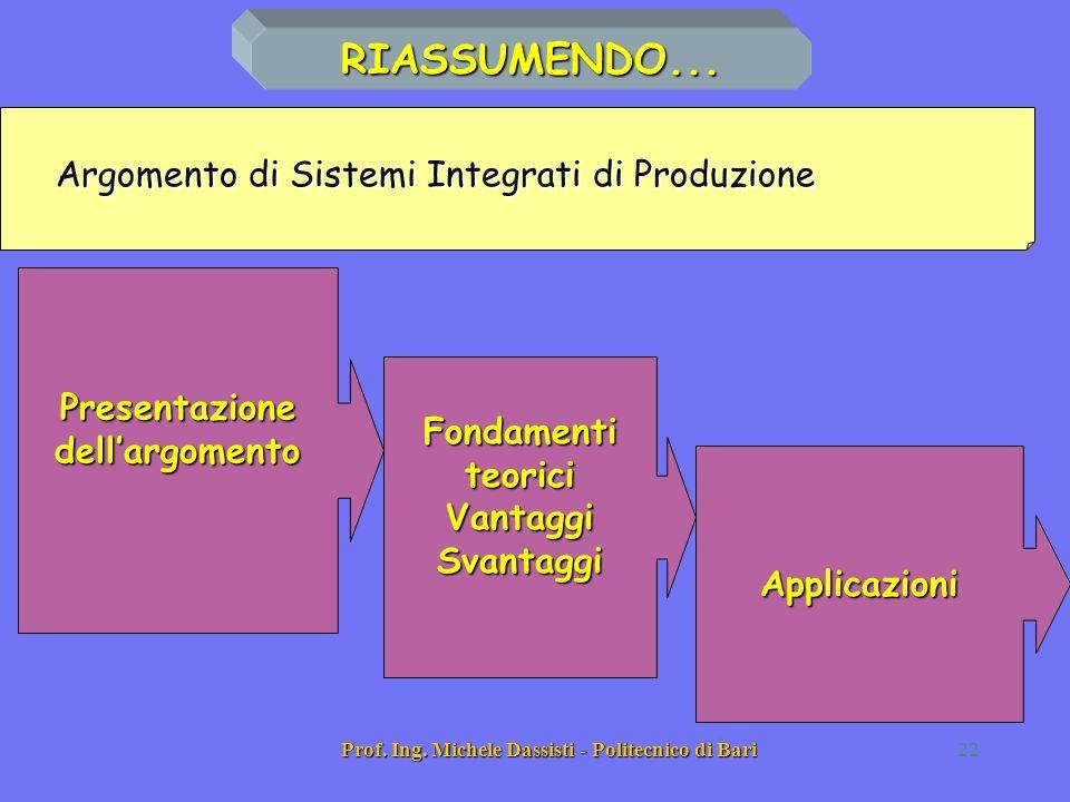 RIASSUMENDO... Argomento di Sistemi Integrati di Produzione