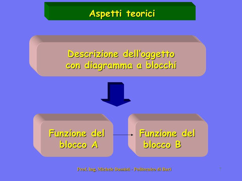 Descrizione dell'oggetto con diagramma a blocchi