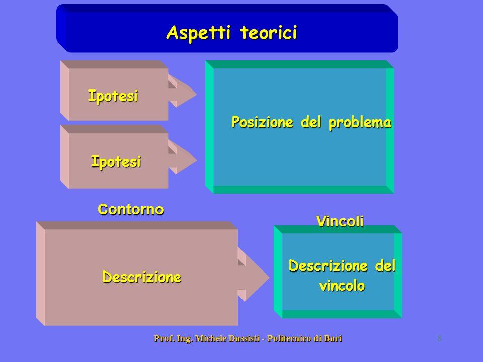 Aspetti teorici Ipotesi Posizione del problema Ipotesi Contorno