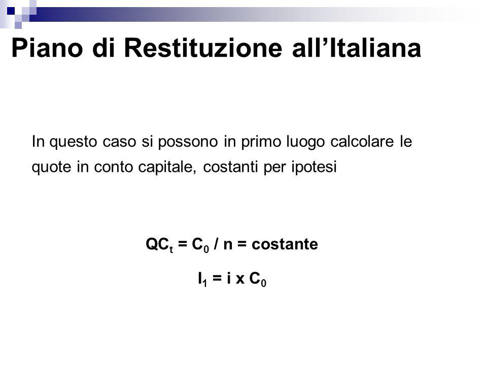 Piano di Restituzione all'Italiana