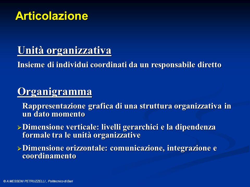 Articolazione Unità organizzativa Organigramma