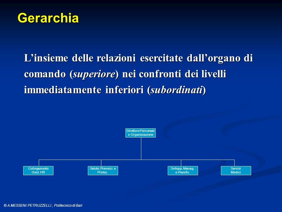 Gerarchia L'insieme delle relazioni esercitate dall'organo di comando (superiore) nei confronti dei livelli immediatamente inferiori (subordinati)