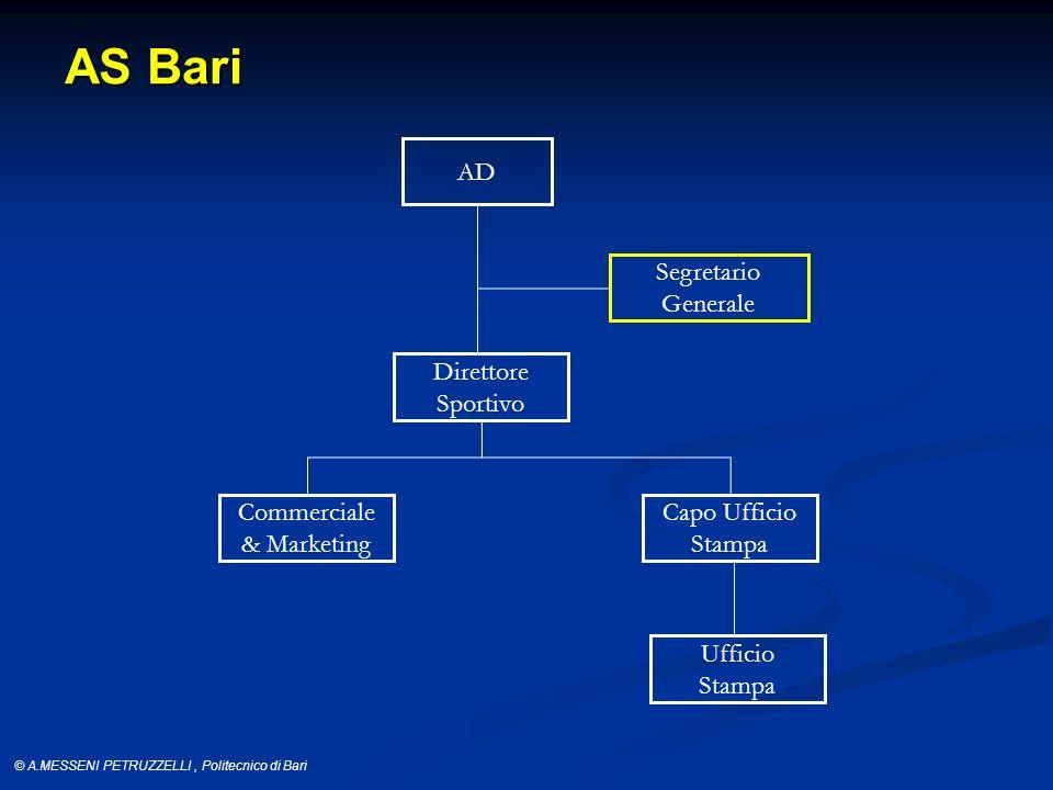 AS Bari AD Segretario Generale Direttore Sportivo Commerciale