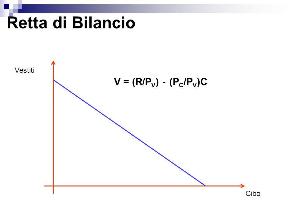 Retta di Bilancio Vestiti V = (R/PV) - (PC/PV)C Cibo