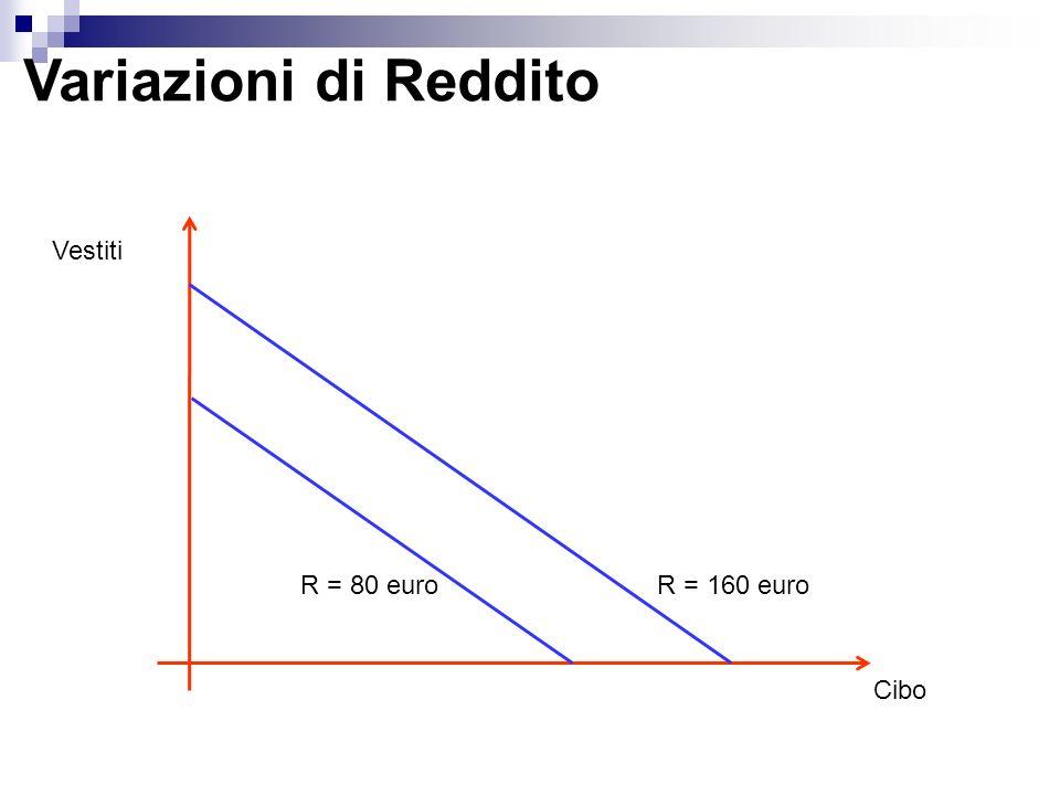 Variazioni di Reddito Vestiti R = 80 euro R = 160 euro Cibo