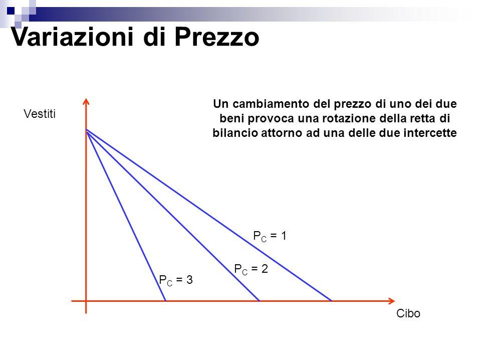 Variazioni di Prezzo Un cambiamento del prezzo di uno dei due beni provoca una rotazione della retta di bilancio attorno ad una delle due intercette.