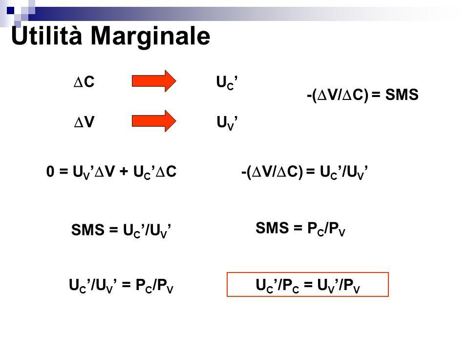 Utilità Marginale C UC' -(V/C) = SMS V UV' 0 = UV'V + UC'C