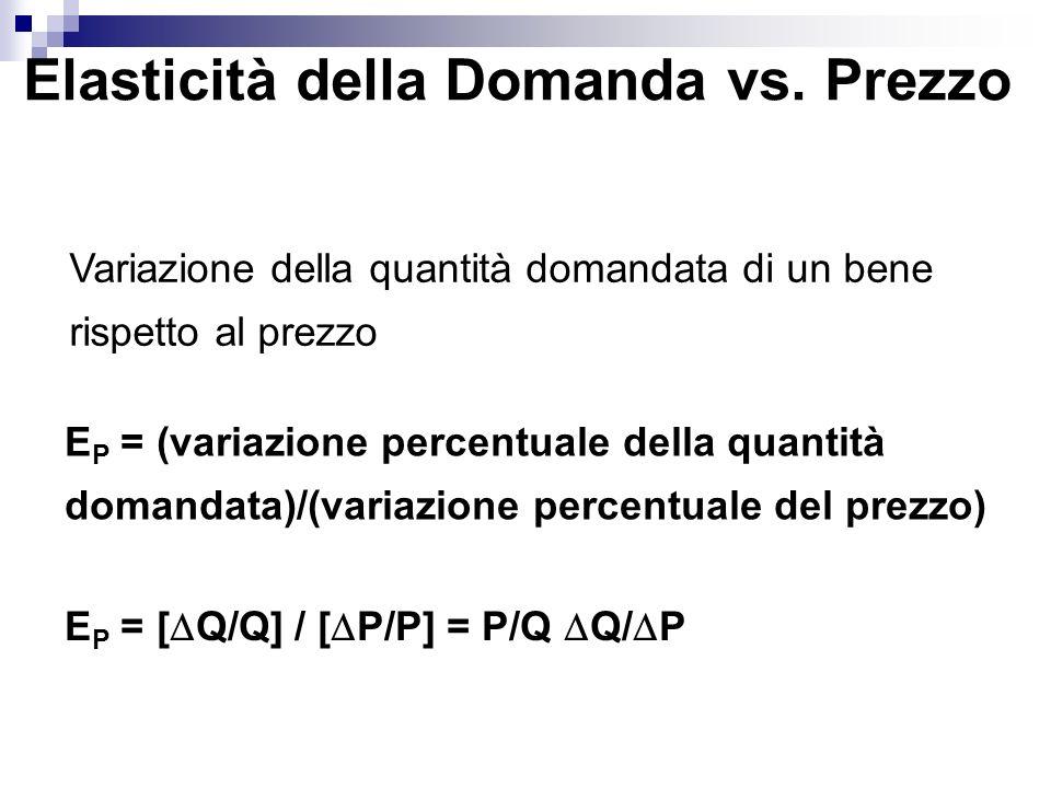 Elasticità della Domanda vs. Prezzo
