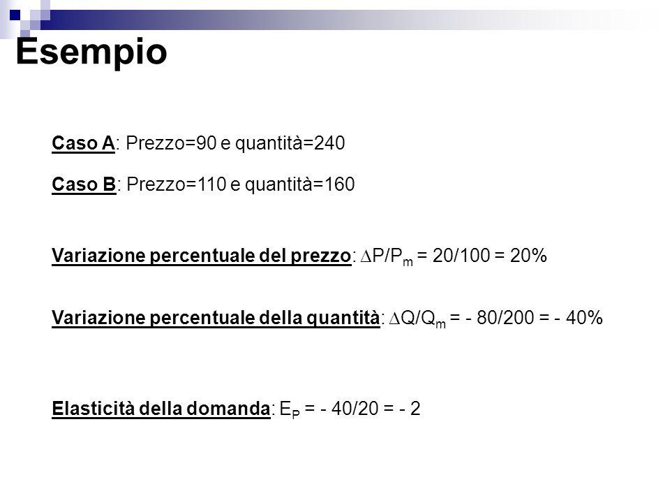 Esempio Caso A: Prezzo=90 e quantità=240