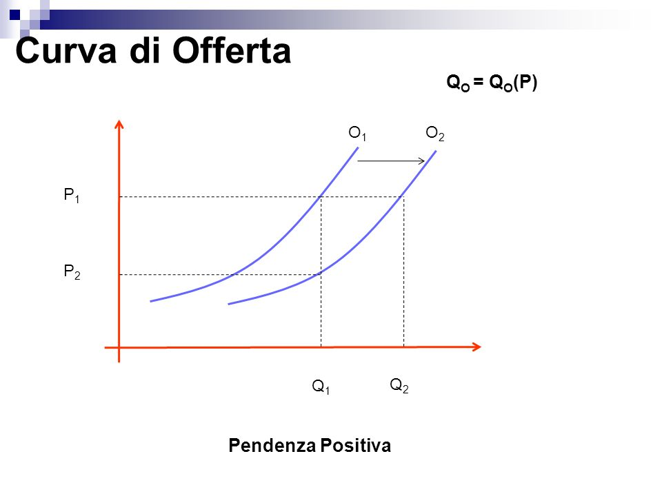 Curva di Offerta QO = QO(P) O1 O2 P1 P2 Q1 Q2 Pendenza Positiva