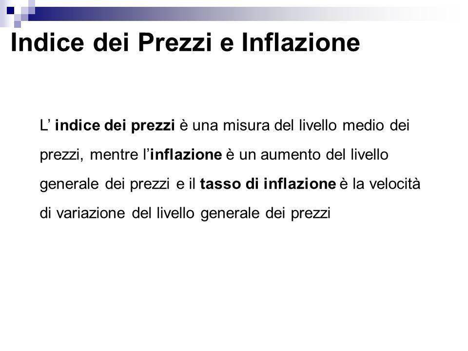 Indice dei Prezzi e Inflazione