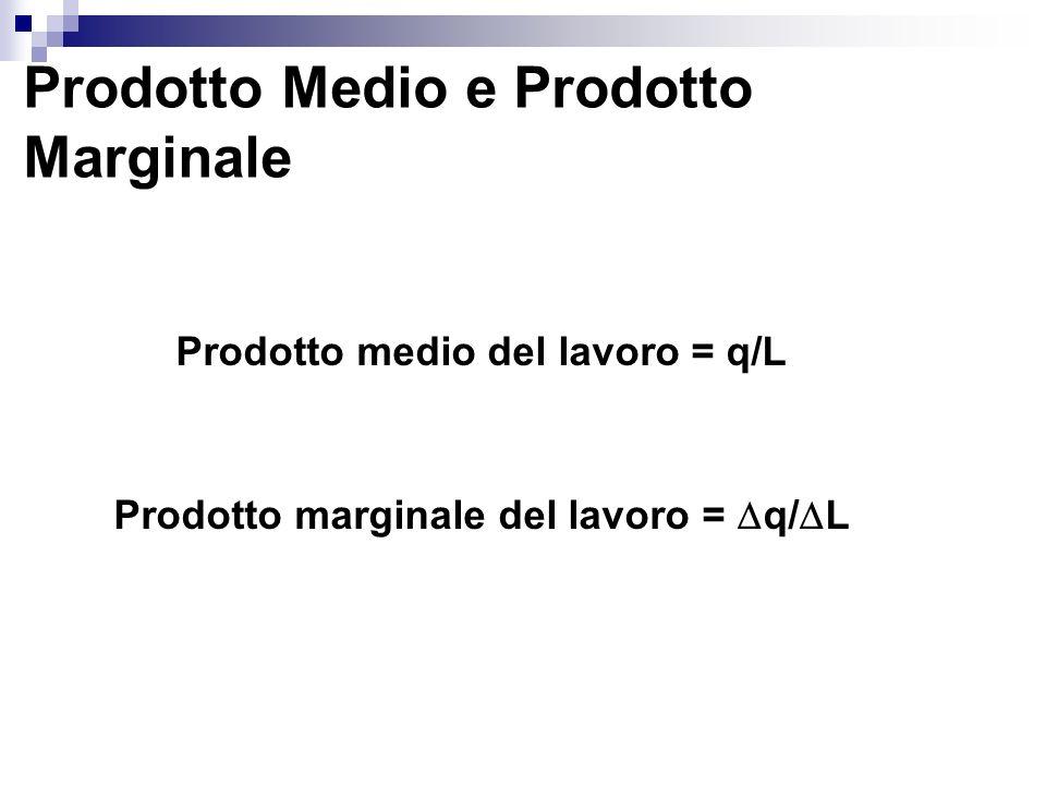 Prodotto medio del lavoro = q/L Prodotto marginale del lavoro = q/L
