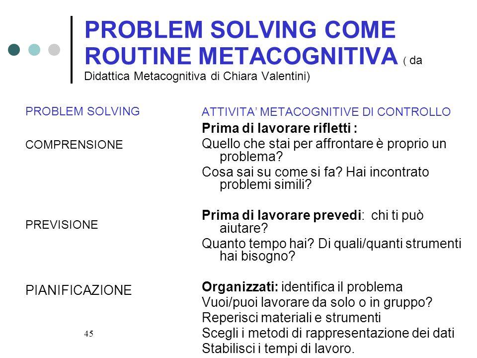 PROBLEM SOLVING COME ROUTINE METACOGNITIVA ( da Didattica Metacognitiva di Chiara Valentini)