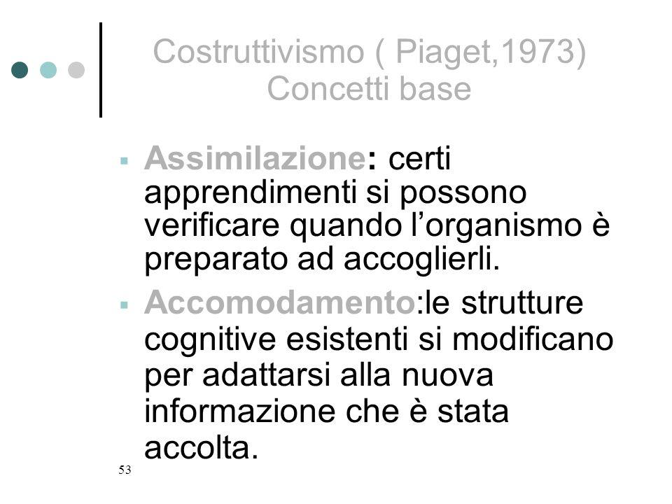 Costruttivismo ( Piaget,1973) Concetti base