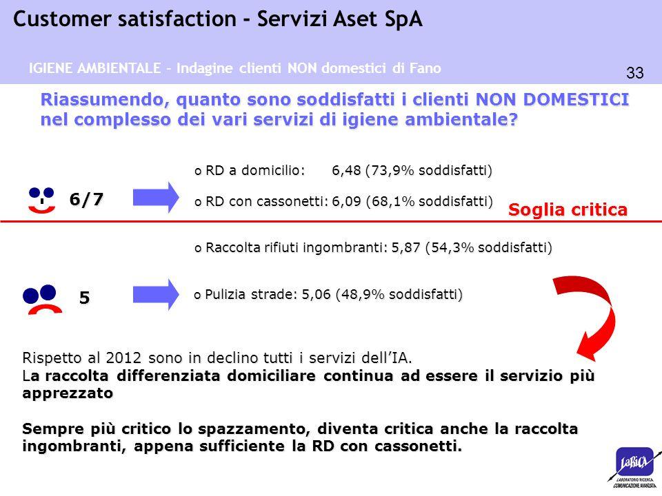 IGIENE AMBIENTALE - Indagine clienti NON domestici di Fano