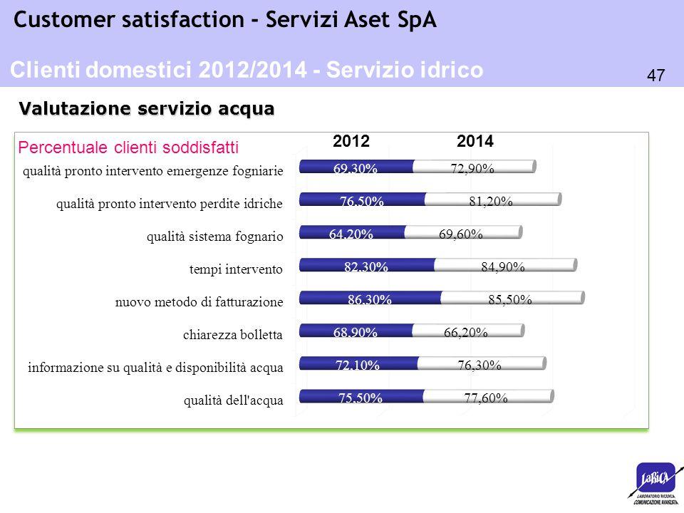 Clienti domestici 2012/2014 - Servizio idrico