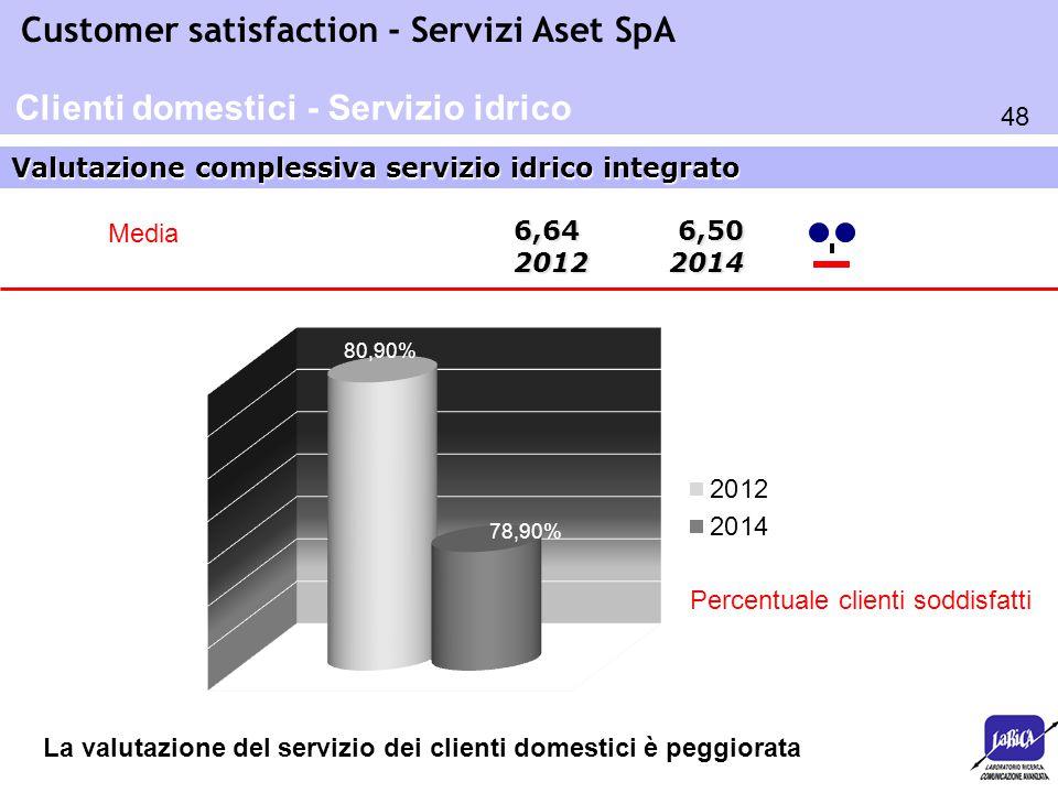 Clienti domestici - Servizio idrico