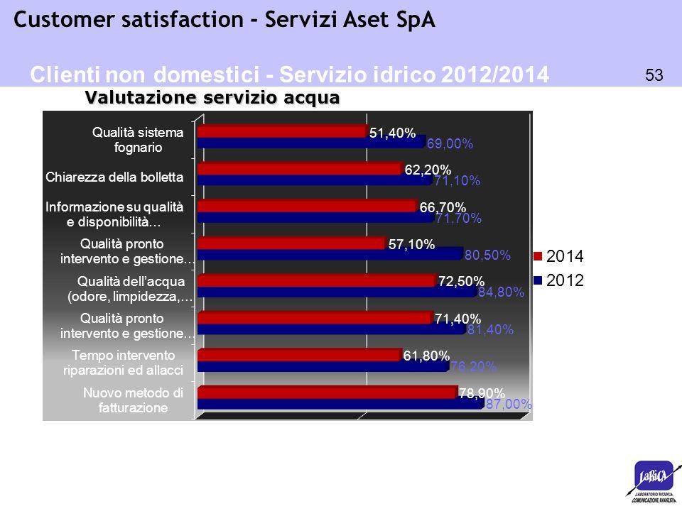 Clienti non domestici - Servizio idrico 2012/2014