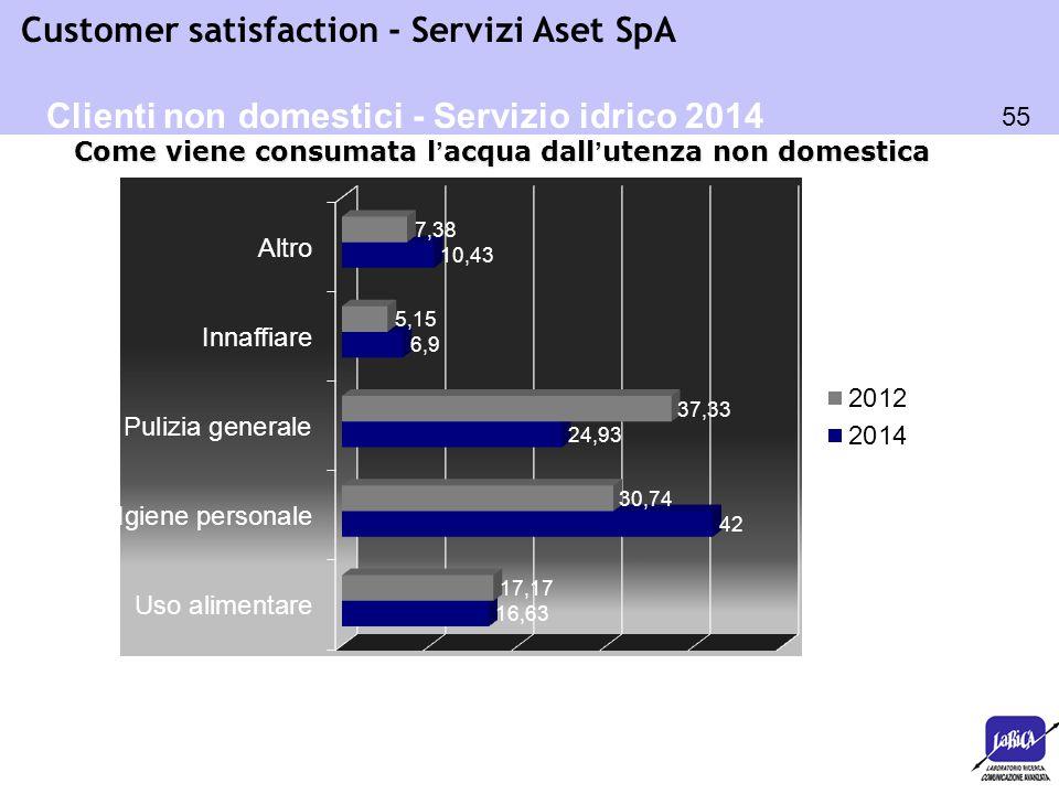 Clienti non domestici - Servizio idrico 2014