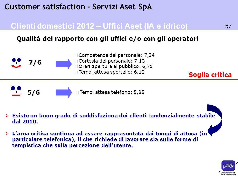 Clienti domestici 2012 – Uffici Aset (IA e idrico)