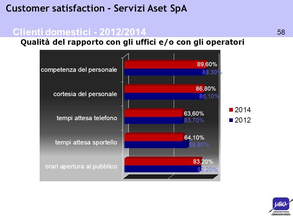 Clienti domestici - 2012/2014 Qualità del rapporto con gli uffici e/o con gli operatori OK 58 58