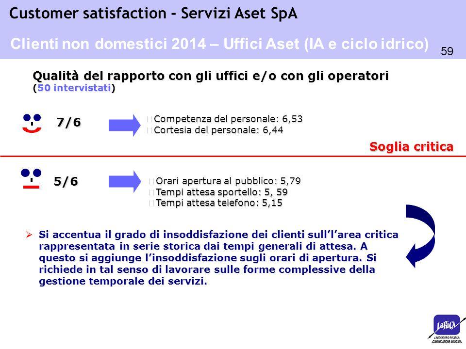 Clienti non domestici 2014 – Uffici Aset (IA e ciclo idrico)