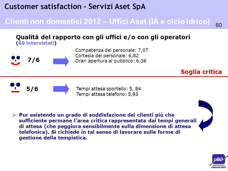 Clienti non domestici 2012 – Uffici Aset (IA e ciclo idrico)