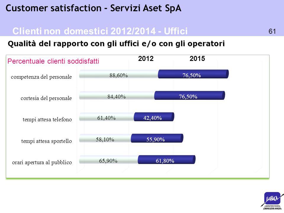 Clienti non domestici 2012/2014 - Uffici
