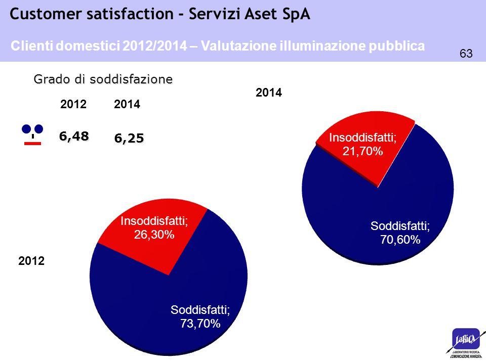 Clienti domestici 2012/2014 – Valutazione illuminazione pubblica
