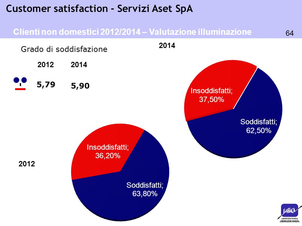 Clienti non domestici 2012/2014 – Valutazione illuminazione pubblica