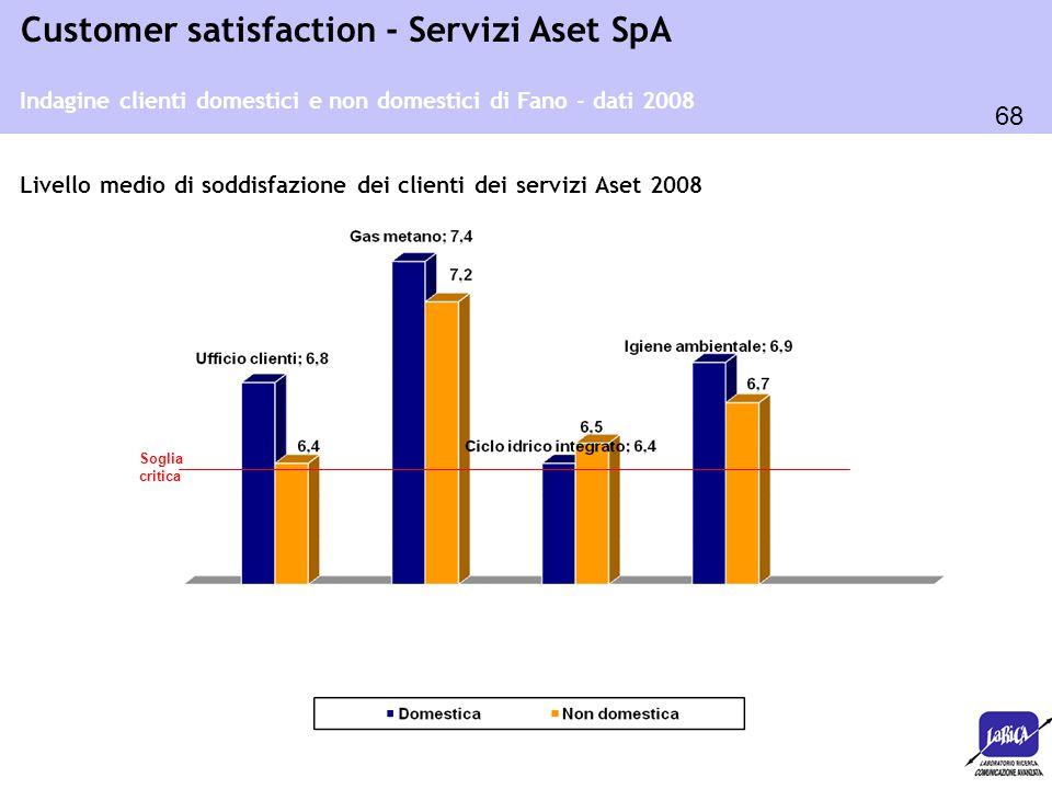 Indagine clienti domestici e non domestici di Fano - dati 2008