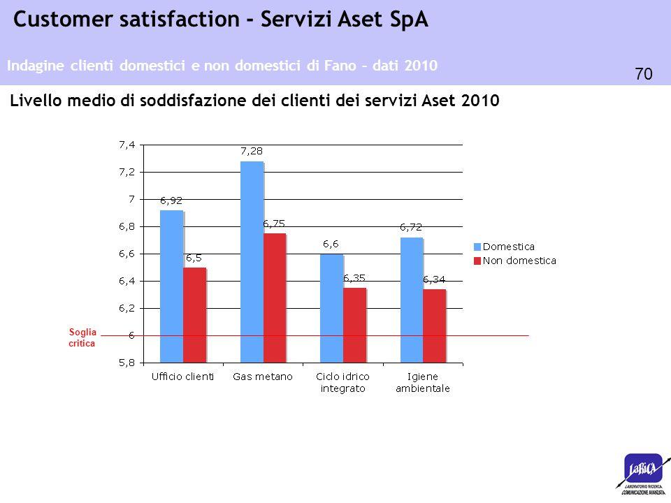 Livello medio di soddisfazione dei clienti dei servizi Aset 2010