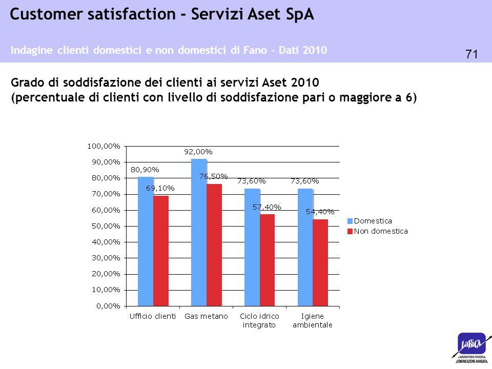 Grado di soddisfazione dei clienti ai servizi Aset 2010