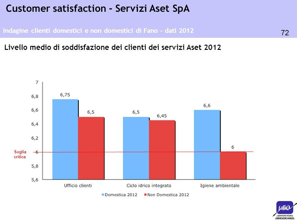 Livello medio di soddisfazione dei clienti dei servizi Aset 2012